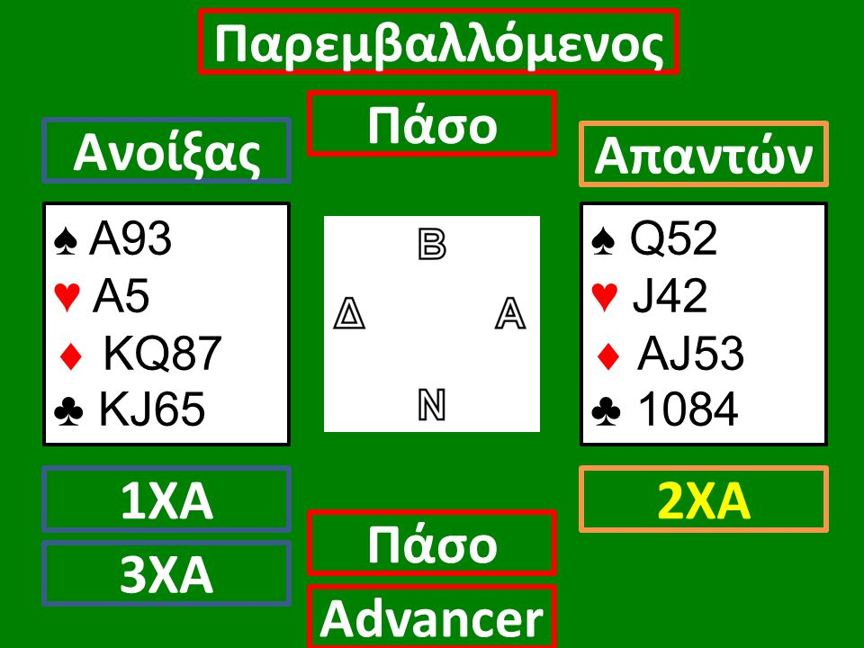 ♠ Α93 ♥ Α5  ΚQ87 ♣ KJ65 Ανοίξας 1ΧΑ Πάσο Απαντών ♠ Q52 ♥ J42  AJ53 ♣ 1084 2ΧΑ Αdvancer Παρεμβαλλόμενος Πάσο 3ΧΑ