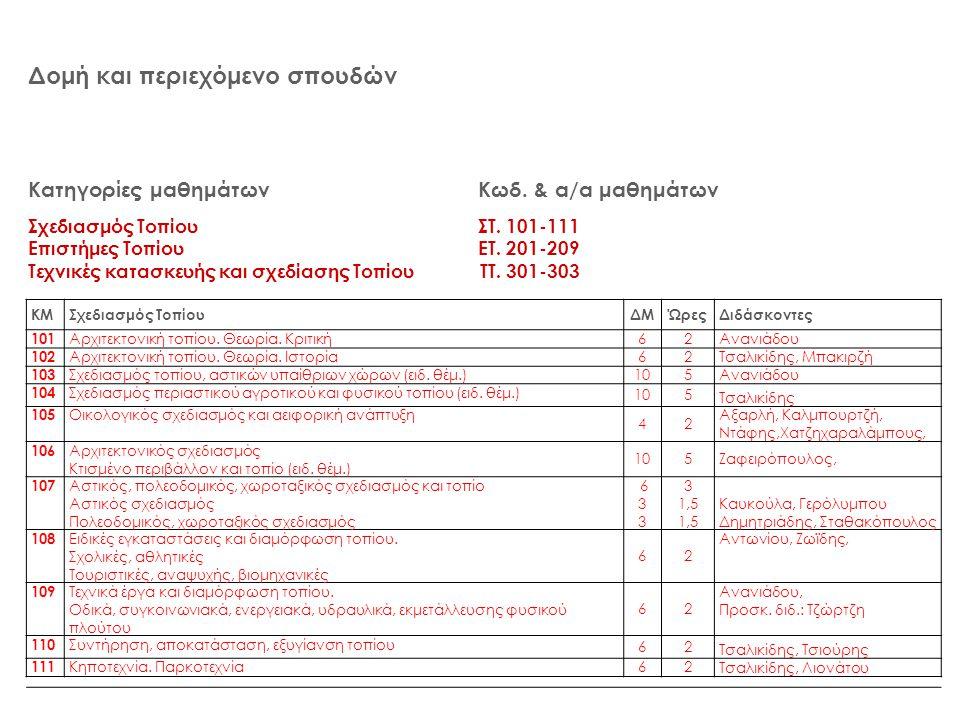 Δομή και περιεχόμενο σπουδών Κατηγορίες μαθημάτων Κωδ. & α/α μαθημάτων Σχεδιασμός Τοπίου ΣΤ. 101-111 Επιστήμες Τοπίου ΕΤ. 201-209 Τεχνικές κατασκευής