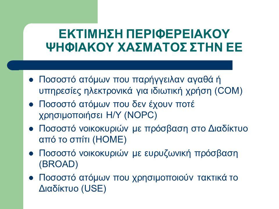 ΕΚΤΙΜΗΣΗ ΠΕΡΙΦΕΡΕΙΑΚΟΥ ΨΗΦΙΑΚΟΥ ΧΑΣΜΑΤΟΣ ΣΤΗΝ ΕΕ Ποσοστό ατόμων που παρήγγειλαν αγαθά ή υπηρεσίες ηλεκτρονικά για ιδιωτική χρήση (COM) Ποσοστό ατόμων