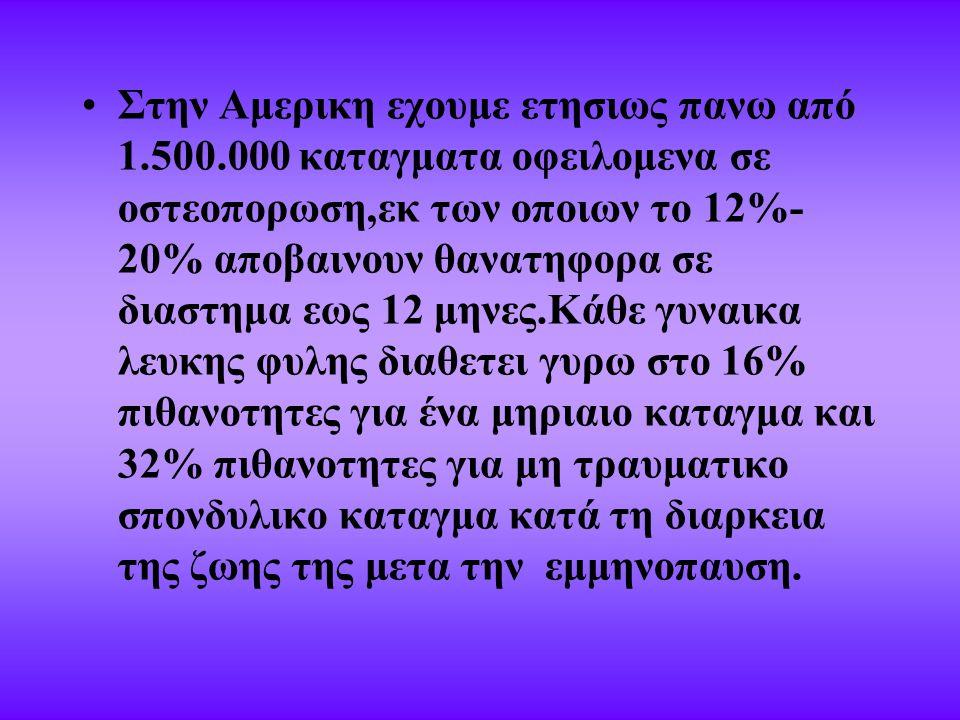 Στην Αμερικη εχουμε ετησιως πανω από 1.500.000 καταγματα οφειλομενα σε οστεοπορωση,εκ των οποιων το 12%- 20% αποβαινουν θανατηφορα σε διαστημα εως 12 μηνες.Κάθε γυναικα λευκης φυλης διαθετει γυρω στο 16% πιθανοτητες για ένα μηριαιο καταγμα και 32% πιθανοτητες για μη τραυματικο σπονδυλικο καταγμα κατά τη διαρκεια της ζωης της μετα την εμμηνοπαυση.
