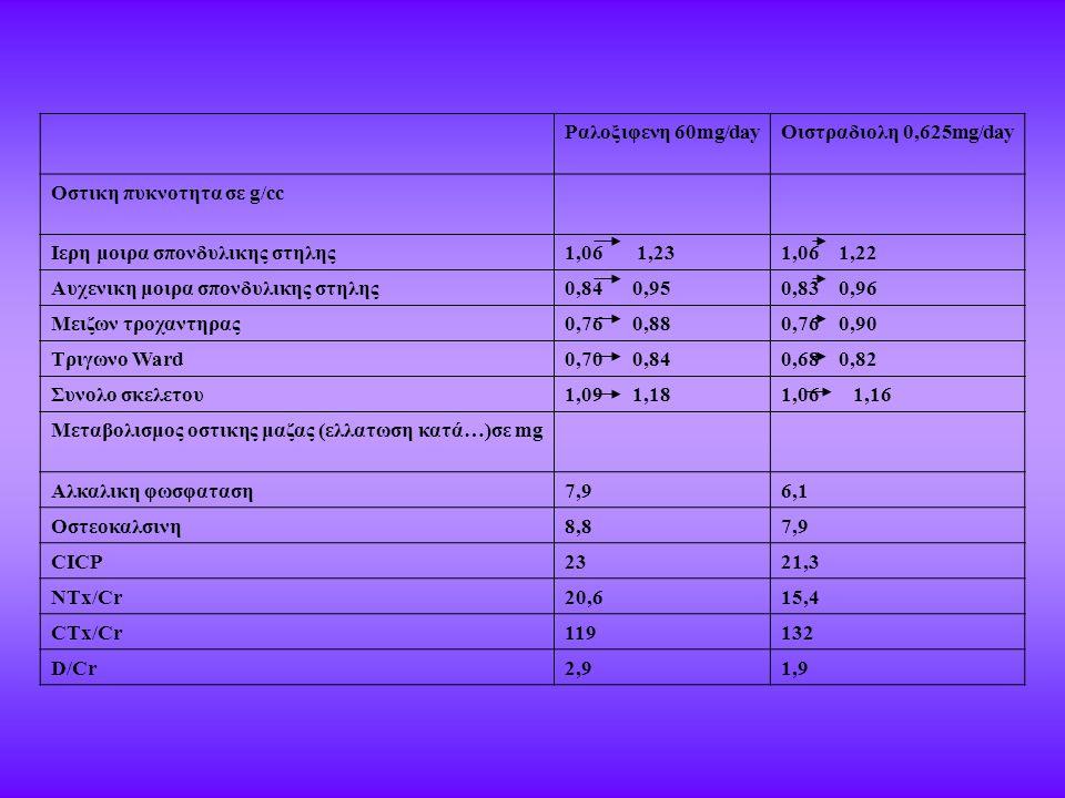 Ραλοξιφενη 60mg/dayΟιστραδιολη 0,625mg/day Οστικη πυκνοτητα σε g/cc Ιερη μοιρα σπονδυλικης στηλης1,06 1,231,06 1,22 Αυχενικη μοιρα σπονδυλικης στηλης0,84 0,950,83 0,96 Μειζων τροχαντηρας0,76 0,880,76 0,90 Τριγωνο Ward0,70 0,840,68 0,82 Συνολο σκελετου1,09 1,181,06 1,16 Μεταβολισμος οστικης μαζας (ελλατωση κατά…)σε mg Αλκαλικη φωσφαταση7,96,1 Οστεοκαλσινη8,87,9 CICP2321,3 NTx/Cr20,615,4 CTx/Cr119132 D/Cr2,91,9