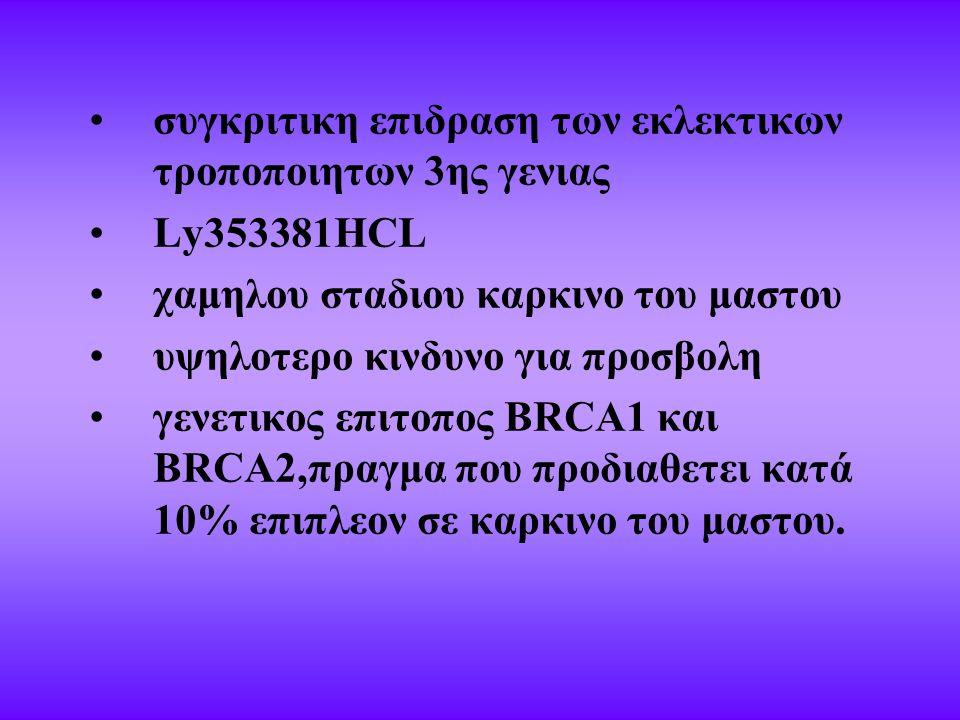 συγκριτικη επιδραση των εκλεκτικων τροποποιητων 3ης γενιας Ly353381HCL χαμηλου σταδιου καρκινο του μαστου υψηλοτερο κινδυνο για προσβολη γενετικος επιτοπος BRCA1 και BRCA2,πραγμα που προδιαθετει κατά 10% επιπλεον σε καρκινο του μαστου.