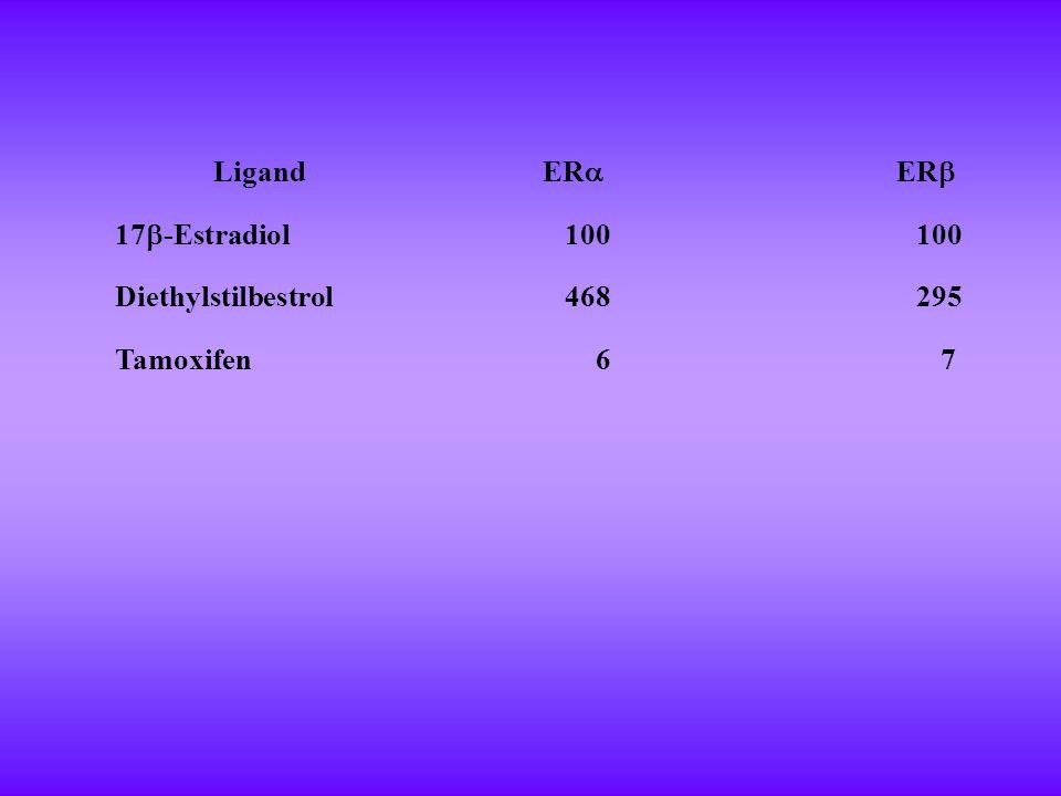 Ligand ER  ER  17  -Estradiol 100 Diethylstilbestrol468295 Tamoxifen6 7