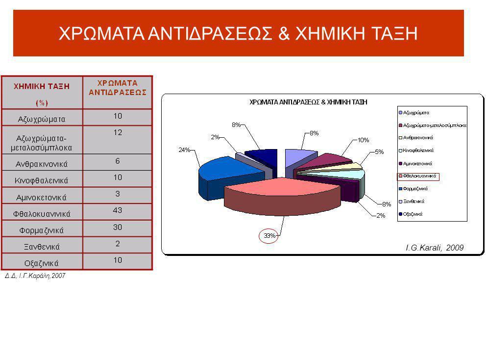ΧΡΩΜΑΤΑ ΑΝΤΙΔΡΑΣΕΩΣ & ΧΗΜΙΚΗ ΤΑΞΗ Δ.Δ, Ι.Γ.Καράλη,2007 Ι.G.Karali, 2009