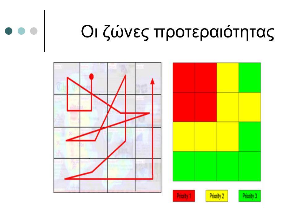 Οι επικεφαλίδες 1/4 Ο αναγνώστης διαβάζει: Τις πρώτες λέξεις από τις επικεφαλίδες 1-2 ίντσες περίπου από την αρχή της επικεφαλίδας Τις επικεφαλίδες που είναι πιο κοντά στο επάνω αριστερά κομμάτι της οθόνης και κοντά στο λογότυπο της ιστοσελίδας Ο αριθμός των επικεφαλίδων που διαβάζει κινείται γύρω από τον αριθμό 5 Λέξεις κλειδιά μπορούν να κερδίσουν την προσοχή του αναγνώστη