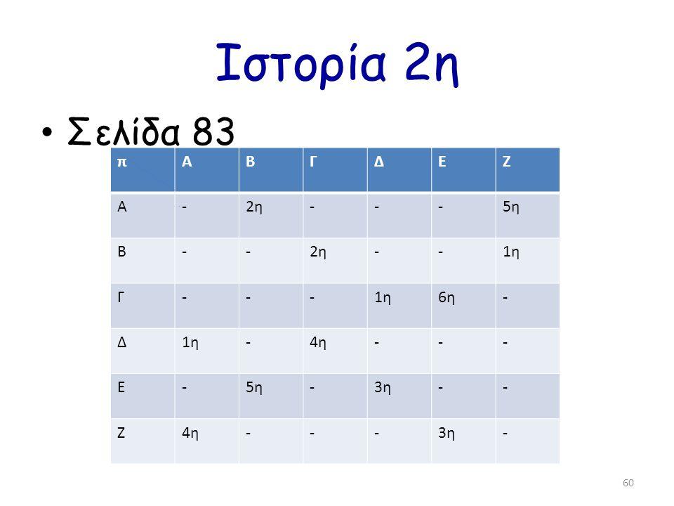 Ιστορία 2η Σελίδα 83 60 πΑΒΓΔΕΖ Α-2η---5η Β--2η--1η Γ--- 6η- Δ1η-4η--- Ε-5η-3η-- Ζ4η---3η-