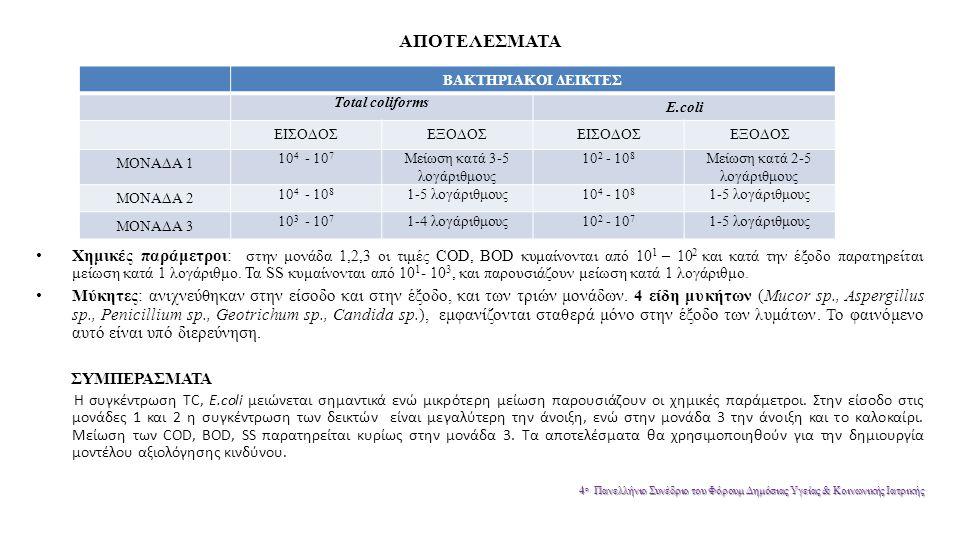 ΑΠΟΤΕΛΕΣΜΑΤΑ Χημικές παράμετροι: στην μονάδα 1,2,3 οι τιμές COD, BOD κυμαίνονται από 10 1 – 10 2 και κατά την έξοδο παρατηρείται μείωση κατά 1 λογάριθμο.