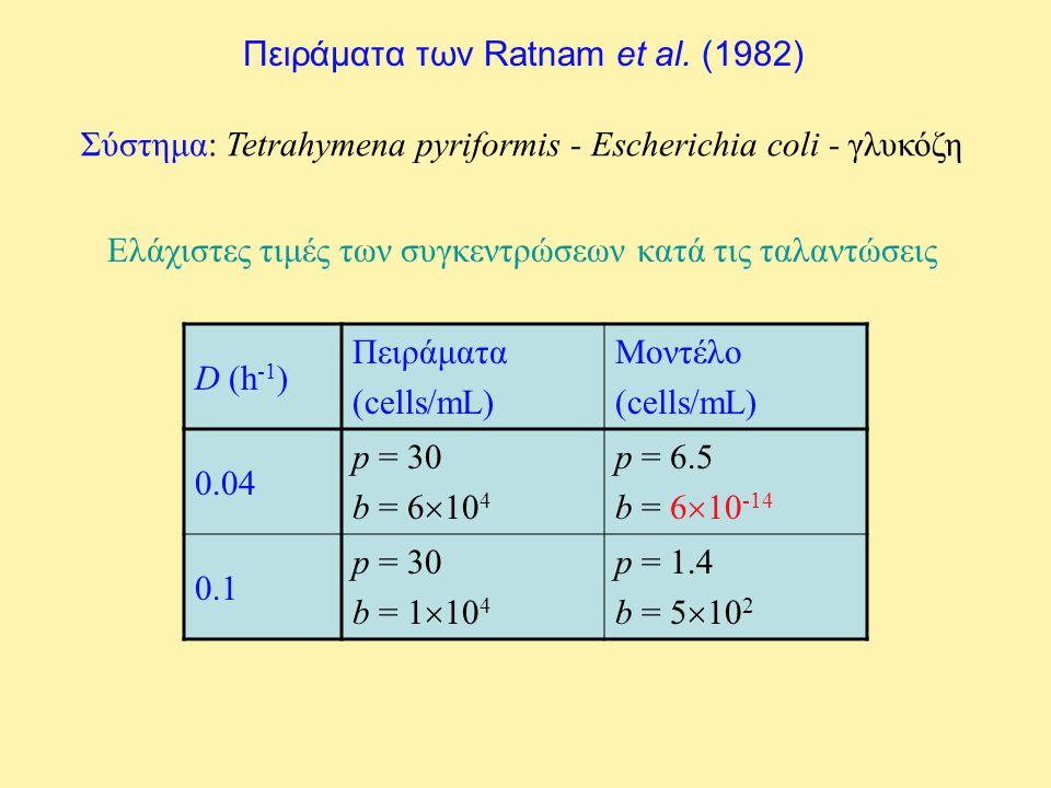 Πειράματα των Ratnam et al. (1982) Σύστημα: Tetrahymena pyriformis - Escherichia coli - γλυκόζη D (h -1 ) Πειράματα (cells/mL) Μοντέλο (cells/mL) 0.04