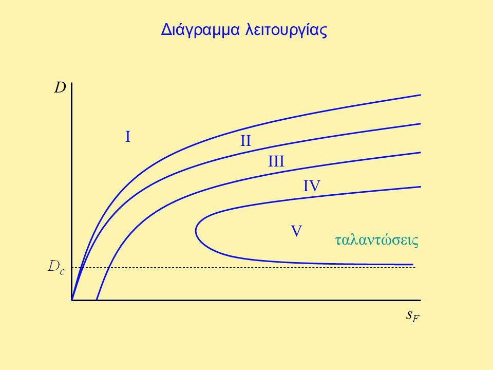 Διάγραμμα λειτουργίας D sFsF I II III IV V ταλαντώσεις