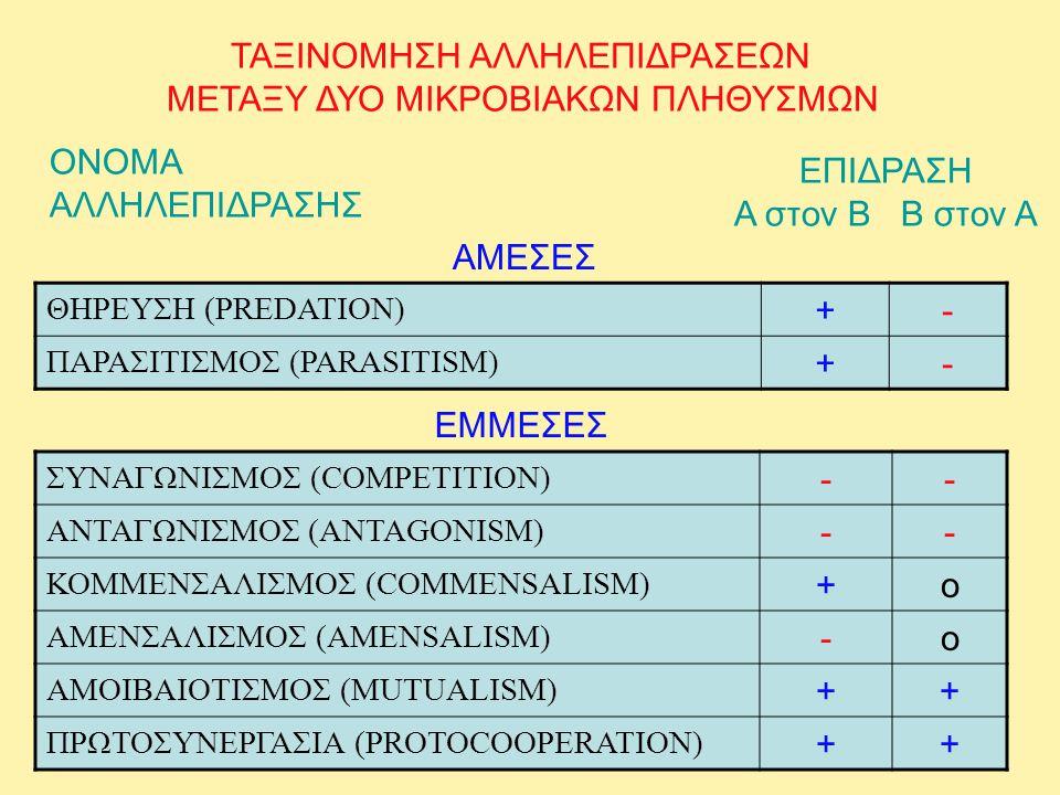 ΤΑΞΙΝΟΜΗΣΗ ΑΛΛΗΛΕΠΙΔΡΑΣΕΩΝ ΜΕΤΑΞΥ ΔΥΟ ΜΙΚΡΟΒΙΑΚΩΝ ΠΛΗΘΥΣΜΩΝ ΘΗΡΕΥΣΗ (PREDATION) +- ΠΑΡΑΣΙΤΙΣΜΟΣ (PARASITISM) +- ΣΥΝΑΓΩΝΙΣΜΟΣ (COMPETITION) -- ΑΝΤΑΓΩΝΙ