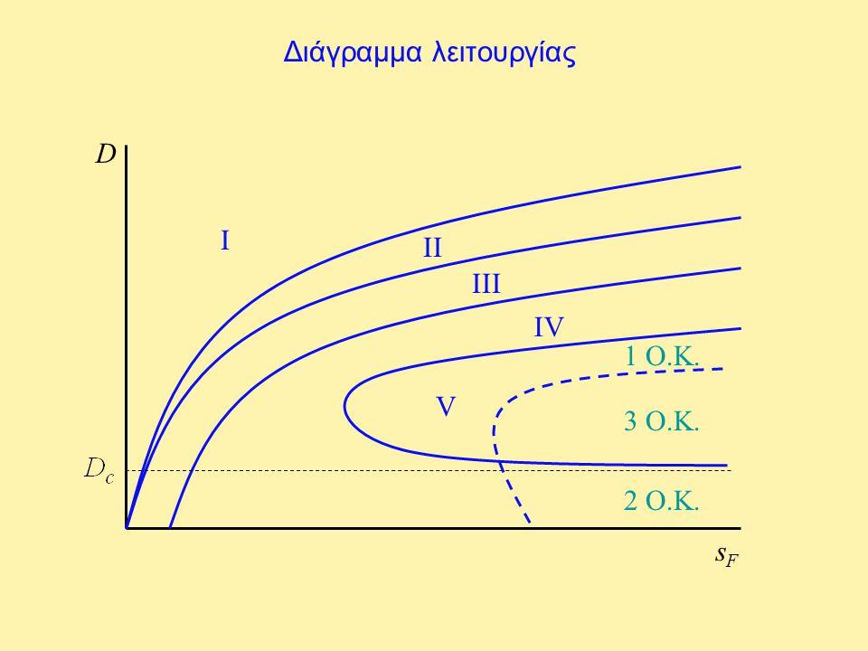 Διάγραμμα λειτουργίας D sFsF I II III IV V 1 Ο.Κ. 3 Ο.Κ. 2 Ο.Κ.
