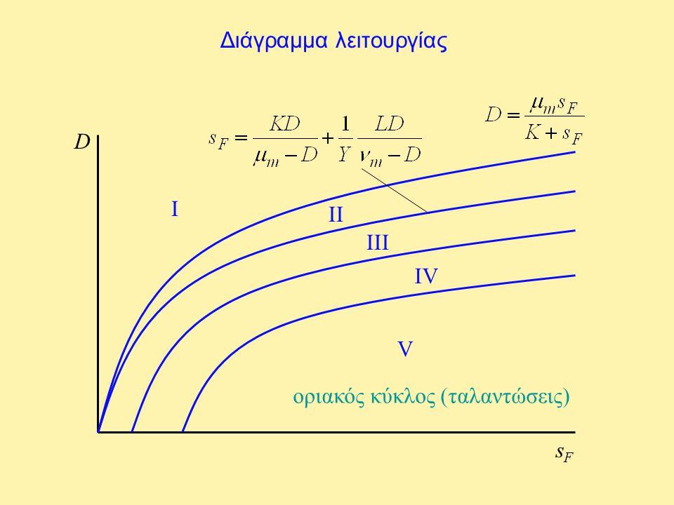 Διάγραμμα λειτουργίας D sFsF I II III IV V οριακός κύκλος (ταλαντώσεις)