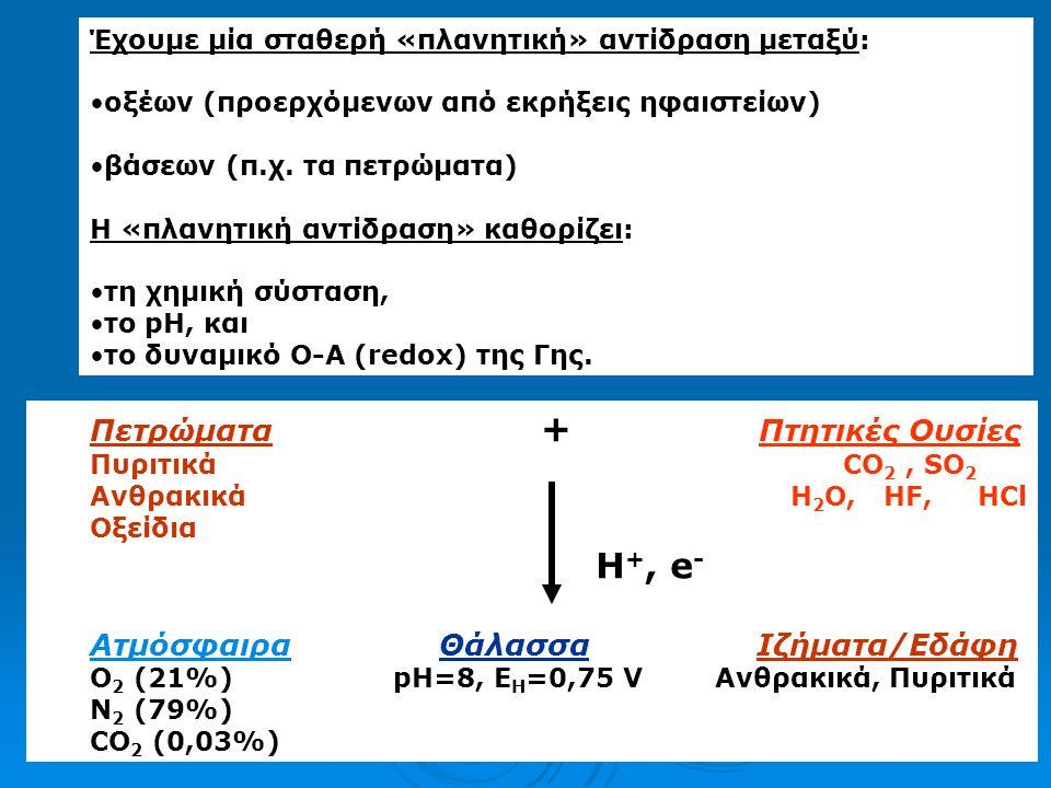 Η ταχύτητα είναι 2 ας τάξεως ως προς το Η + ([Η + ]) -2 ή ([ΟΗ - ]) 2 Ο νόμος της ταχύτητα της οξείδωσης του Fe (II) από το Ο 2 εκφράζεται: -d[Fe (II) ]/dt = k [Fe (II) ].[OH - ] 2 pO 2 k [M -2 atm -1 min -1 ] Tα [OH - ] 2 και pO 2 αποτελούν τον παράγοντα περιβάλλοντος Ε -d[Fe (II) ]/dt = k [Fe (II) ].