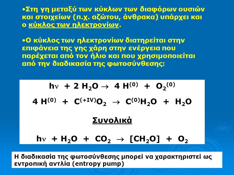 Ο 2(g) + 2H + + 2e - ⇆ H 2 O 2 logK=23 Μετατρέπουμε το logK σε pE o : pE o = (1/n)logK =11,5 Εξίσωση Nernst: Tο ζεύγος οξυγόνο/νερό είναι περισσότερο οξειδωτικό από το αντίστοιχο οξυγόνου/υπεροξειδίου του υδρογόνου pE=pE o +1/nlog [pO 2 [H + ]/H 2 O 2 ]=11.5-pH+1/2log(0.21x10 9 )=8.66