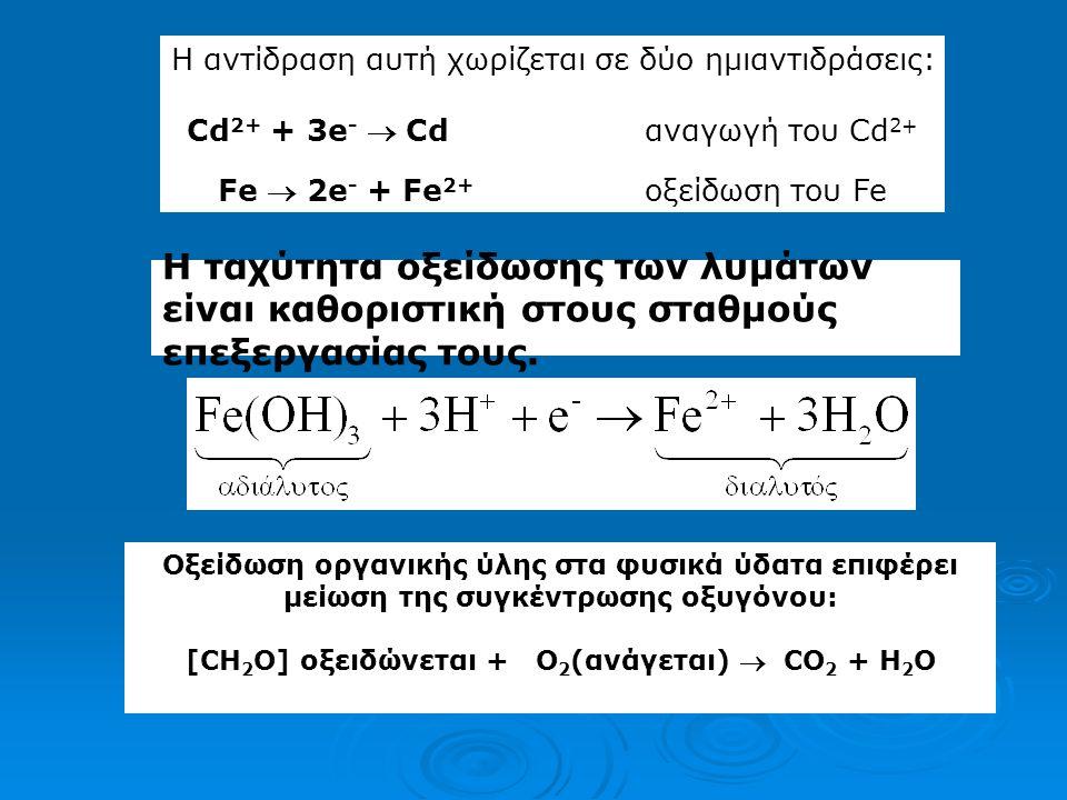 H συγκέντρωση του διαλυμένου [Fe 3+ ]: Fe 3+ +e -  Fe 2+, pE = 13.2 pE = -4.65=13.2 + log ([Fe 3+ ]/10 -5 ) pE= -4.65=13.2 + log [Fe 3+ ] + 5 log [Fe 3+ ] = -22.9 [Fe 3+ ] = 1,25 10 -23 (πολύ μικρή)