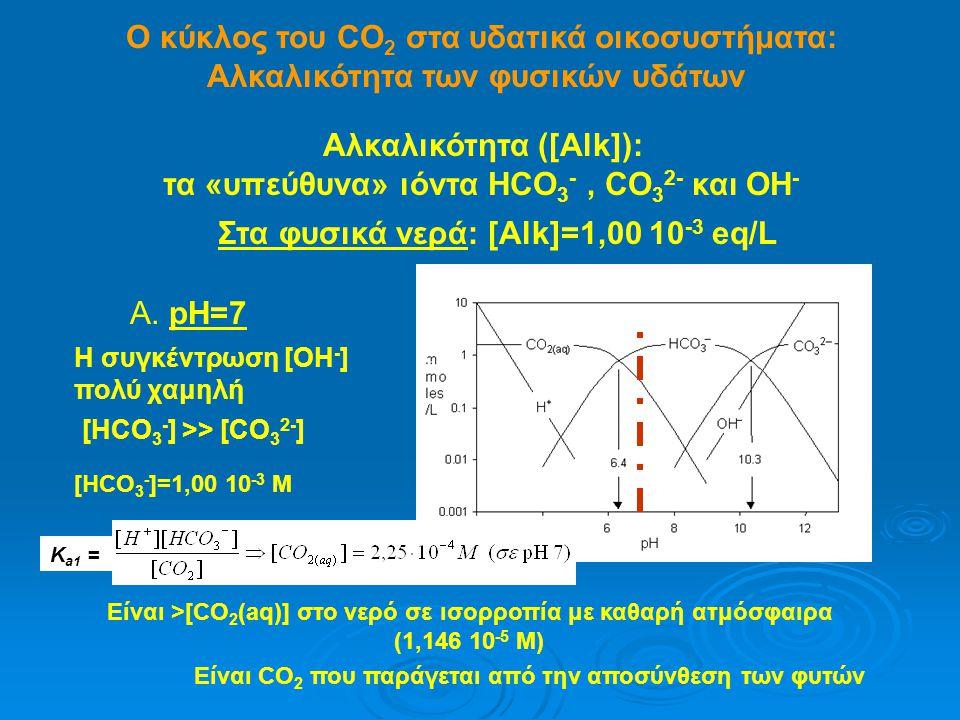 Ο κύκλος του CO 2 στα υδατικά οικοσυστήματα: Αλκαλικότητα των φυσικών υδάτων Αλκαλικότητα ([Alk]): τα «υπεύθυνα» ιόντα HCO 3 -, CO 3 2- και ΟΗ - Στα φυσικά νερά: [Alk]=1,00 10 -3 eq/L Α.