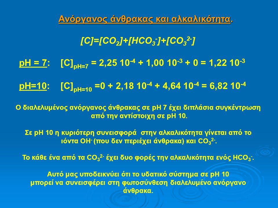 Ανόργανος άνθρακας και αλκαλικότητα. [C]=[CO 2 ]+[HCO 3 - ]+[CO 3 2- ] pH = 7: [C] pH=7 = 2,25 10 -4 + 1,00 10 -3 + 0 = 1,22 10 -3 pH=10: [C] pH=10 =0
