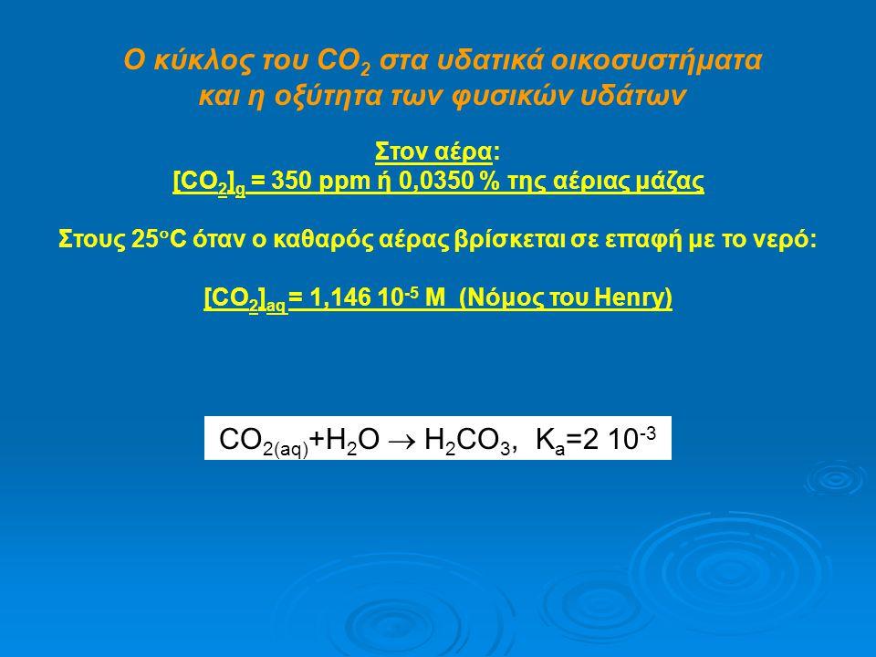 Ο κύκλος του CO 2 στα υδατικά οικοσυστήματα και η οξύτητα των φυσικών υδάτων Στον αέρα: [CO 2 ] g = 350 ppm ή 0,0350 % της αέριας μάζας Στους 25  C όταν ο καθαρός αέρας βρίσκεται σε επαφή με το νερό: [CO 2 ] aq = 1,146 10 -5 M (Νόμος του Henry) CO 2(aq) +Η 2 Ο  H 2 CO 3, K a =2 10 -3