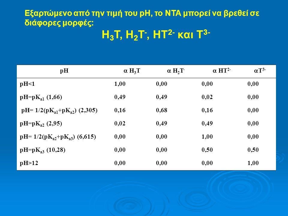 Εξαρτώμενο από την τιμή του pH, το ΝΤΑ μπορεί να βρεθεί σε διάφορες μορφές: Η 3 Τ, Η 2 Τ -, ΗΤ 2- και Τ 3- pH  Η 3 Τ  Η 2 Τ -  ΗΤ 2-  Τ 3- pH<11,0