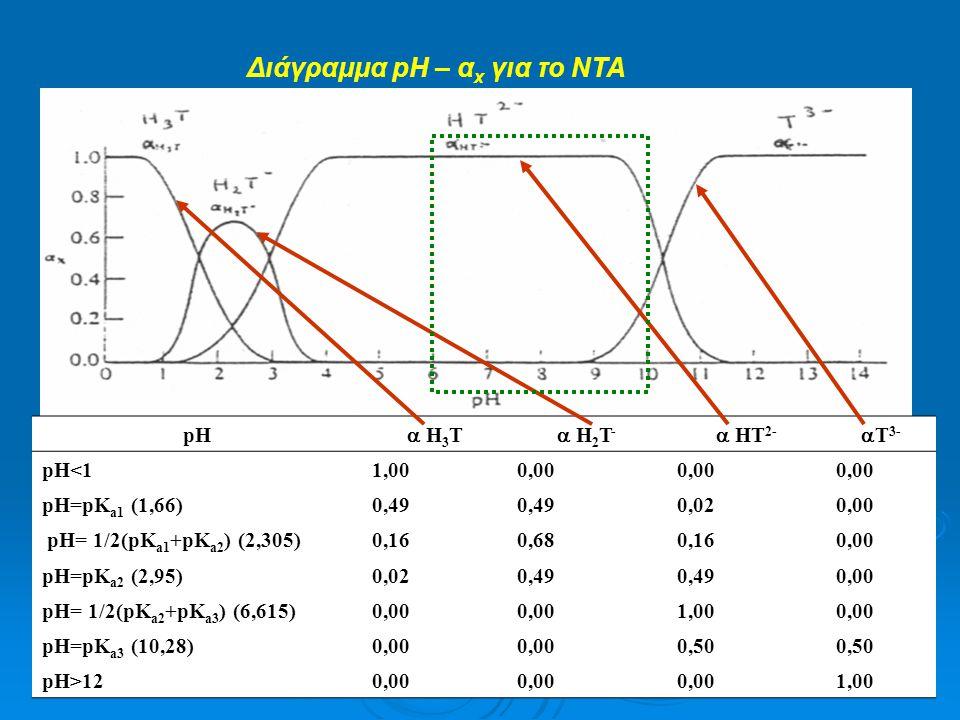 Διάγραμμα pH – α x για το ΝΤΑ pH  Η 3 Τ  Η 2 Τ -  ΗΤ 2-  Τ 3- pH<11,000,00 pH=pK a1 (1,66)0,49 0,020,00 pH= 1/2(pK a1 +pK a2 ) (2,305)0,160,680,16