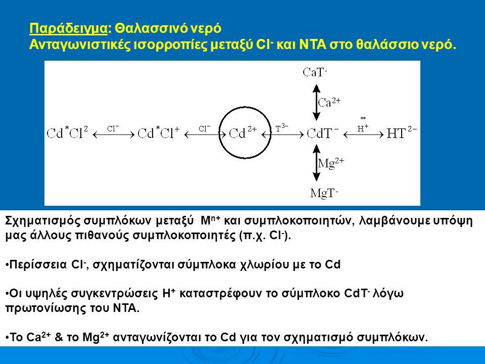 Παράδειγμα: Θαλασσινό νερό Ανταγωνιστικές ισορροπίες μεταξύ Cl - και ΝΤΑ στο θαλάσσιο νερό. Σχηματισμός συμπλόκων μεταξύ Μ n+ και συμπλοκοποιητών, λαμ