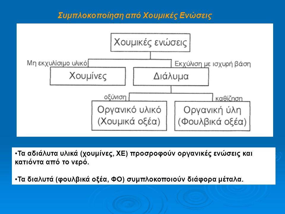 Συμπλοκοποίηση από Χουμικές Ενώσεις Τα αδιάλυτα υλικά (χουμίνες, ΧΕ) προσροφούν οργανικές ενώσεις και κατιόντα από το νερό. Τα διαλυτά (φουλβικά οξέα,