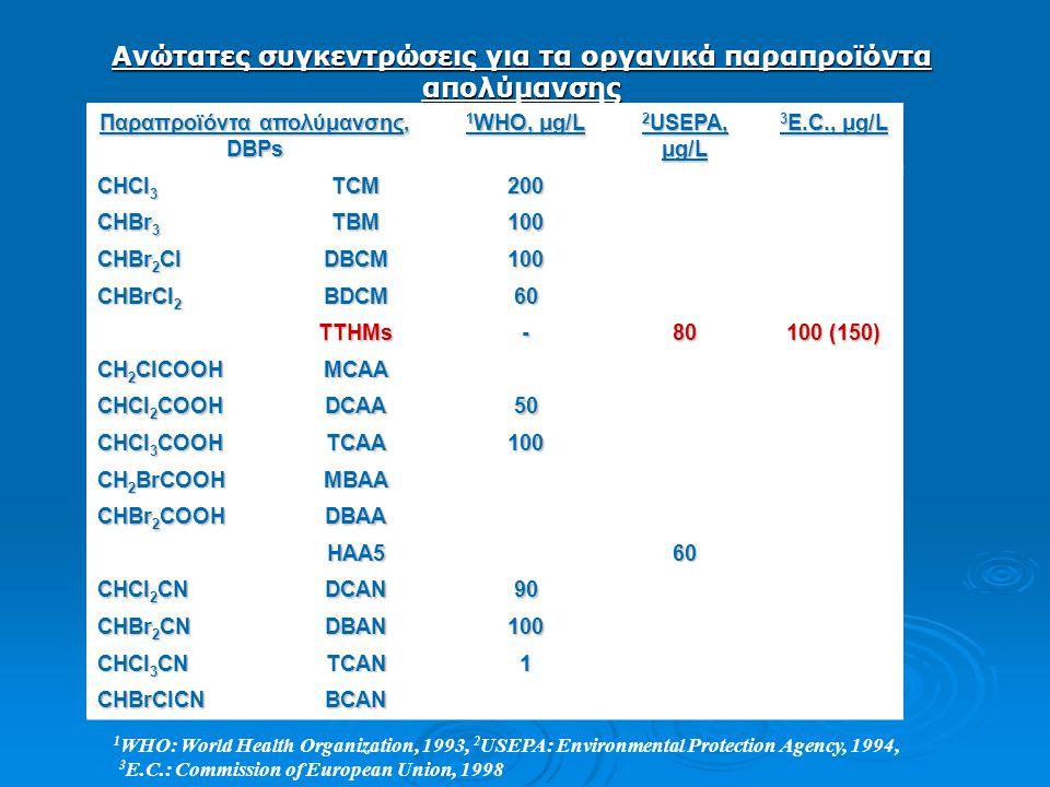 Ανώτατες συγκεντρώσεις για τα οργανικά παραπροϊόντα απολύμανσης Παραπροϊόντα απολύμανσης, DBPs 1 WHO, μg/L 2 USEPA, μg/L 3 E.C., μg/L CHCl 3 TCM200 CHBr 3 TBM100 CHBr 2 Cl DBCM100 CHBrCl 2 BDCM60 TTHMs-80 100 (150) CH 2 ClCOOH MCAA CHCl 2 COOH DCAA50 CHCl 3 COOH TCAA100 CH 2 BrCOOH MBAA CHBr 2 COOH DBAA HAA5 60 CHCl 2 CN DCAN90 CHBr 2 CN DBAN100 CHCl 3 CN TCAN1 CHBrClCNBCAN 1 WHO: World Health Organization, 1993, 2 USEPA: Environmental Protection Agency, 1994, 3 E.C.: Commission of European Union, 1998