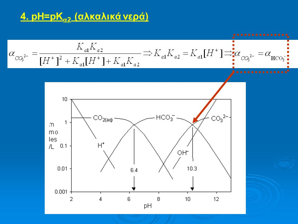 5. pH>>pΚ a2 [Η + ] είναι αμελητέα επομένως στην εξίσωση (III) :