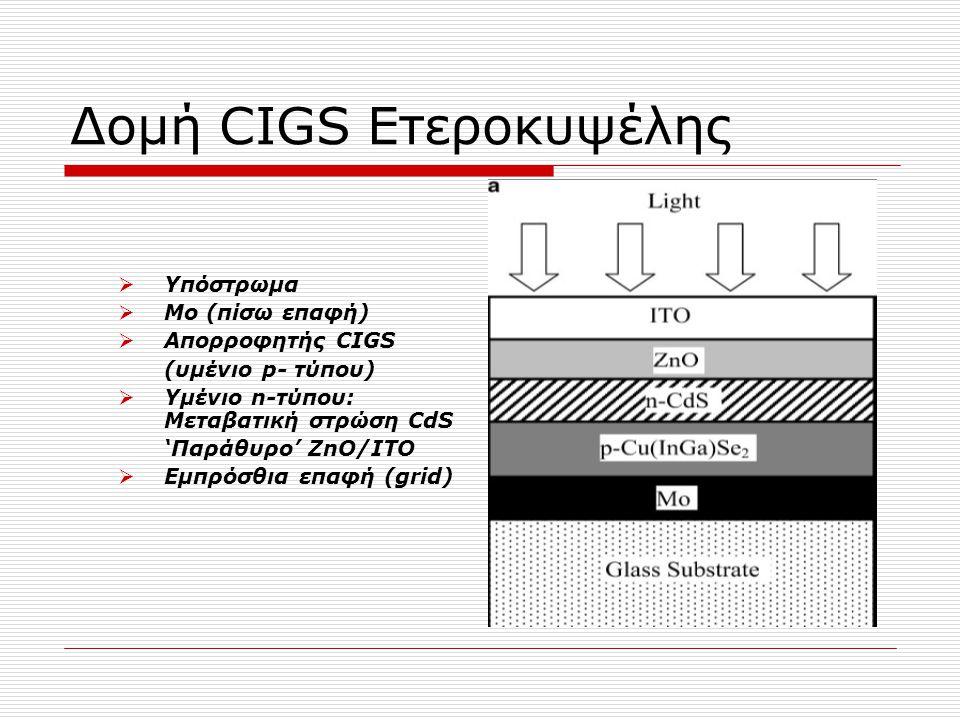 Δομή CIGS Ετεροκυψέλης  Υπόστρωμα  Μο (πίσω επαφή)  Aπορροφητής CIGS (υμένιο p- τύπου)  Υμένιο n-τύπου: Μεταβατική στρώση CdS 'Παράθυρο' ZnO/ΙΤΟ 