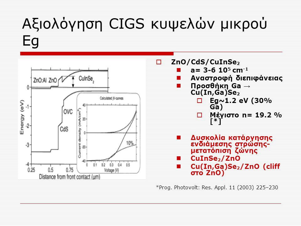 Αξιολόγηση CIGS κυψελών μικρού Εg  ZnO/CdS/CuInSe 2 a= 3-6 10 5 cm -1 Αναστροφή διεπιφάνειας Προσθήκη Ga → Cu(In,Ga)Se 2  Εg~1.2 eV (30% Ga)  Μέγισ