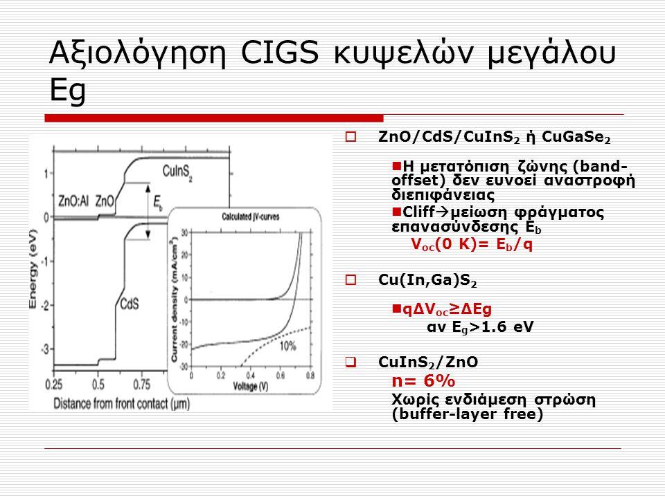Αξιολόγηση CIGS κυψελών μεγάλου Εg  ZnΟ/CdS/CuInS 2 ή CuGaSe 2 H μετατόπιση ζώνης (band- offset) δεν ευνοεί αναστροφή διεπιφάνειας Cliff  μείωση φρά