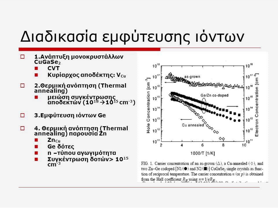 Διαδικασία εμφύτευσης ιόντων  1.Aνάπτυξη μονοκρυστάλλων CuGaSe 2 CVT Κυρίαρχος αποδέκτης: V Cu  2.Θερμική ανόπτηση (Thermal annealing) μειώση συγκέν