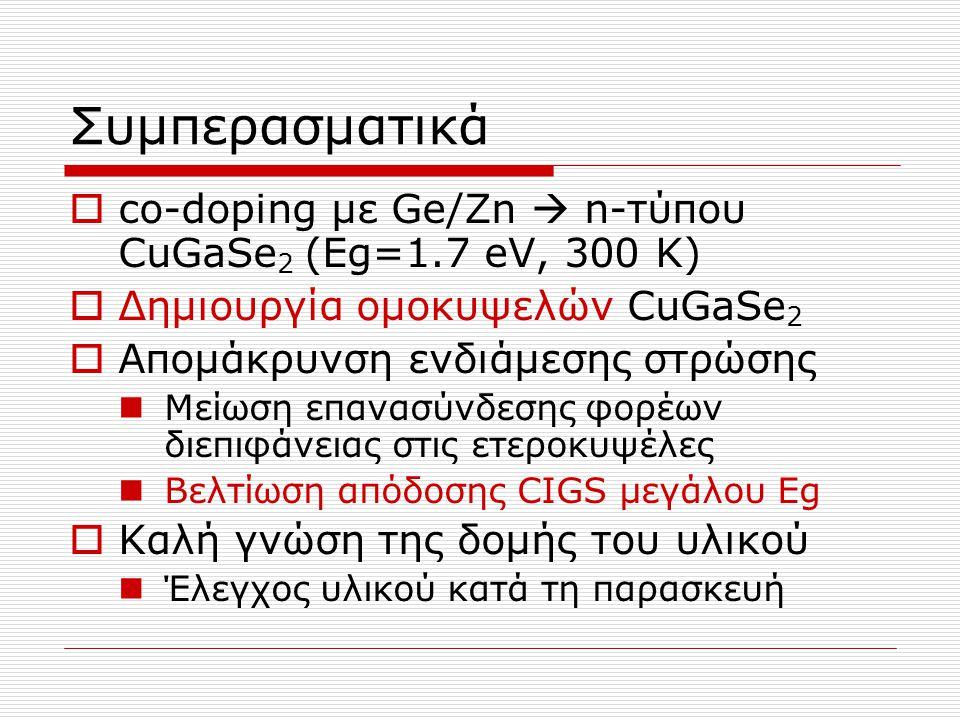 Συμπερασματικά  co-doping με Ge/Zn  n-τύπου CuGaSe 2 (Εg=1.7 eV, 300 K)  Δημιουργία ομοκυψελών CuGaSe 2  Απομάκρυνση ενδιάμεσης στρώσης Μείωση επα