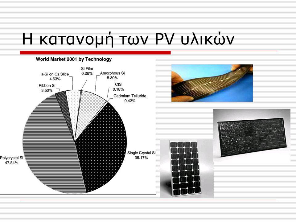 Η κατανομή των PV υλικών