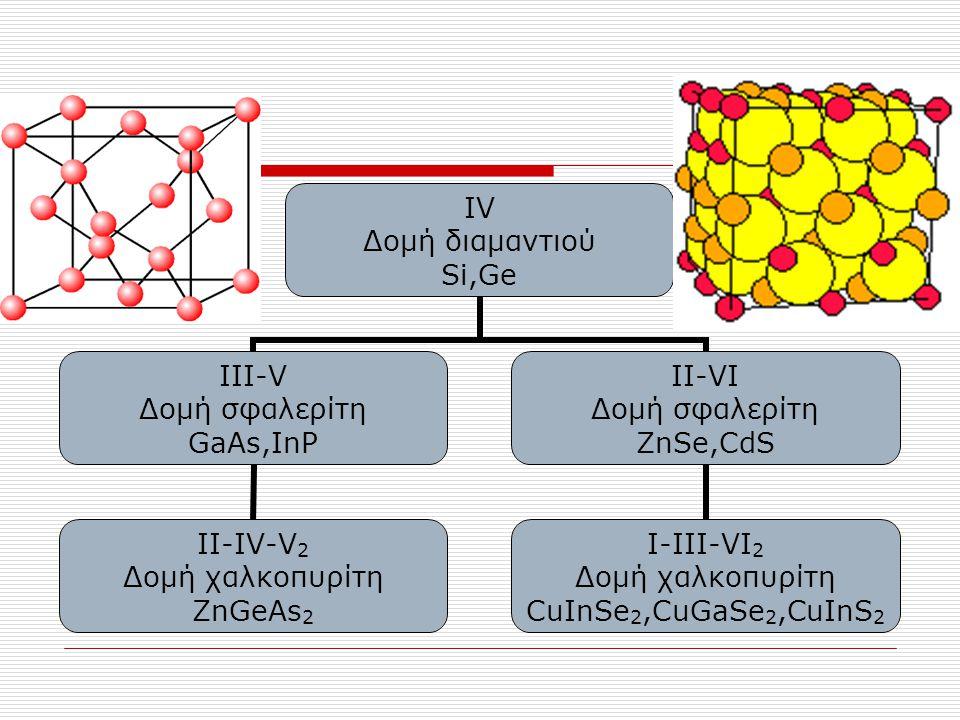 IV Δομή διαμαντιού Si,Ge III-V Δομή σφαλερίτη GaAs,InP II-IV-V2 Δομή χαλκοπυρίτη ZnGeAs2 II-VI Δομή σφαλερίτη ZnSe,CdS I-III-VI2 Δομή χαλκοπυρίτη CuIn