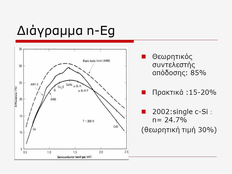 Διάγραμμα n-Eg Θεωρητικός συντελεστής απόδοσης: 85% Πρακτικά :15-20% 2002:single c-Si : n= 24.7% (θεωρητική τιμή 30%)