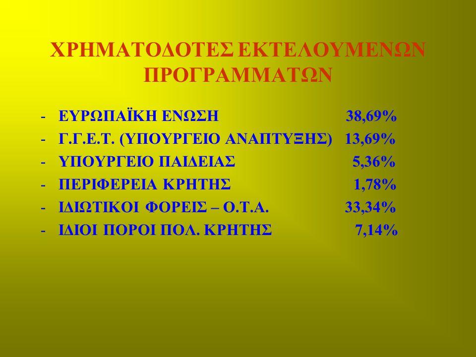 ΧΡΗΜΑΤΟΔΟΤΕΣ ΕΚΤΕΛΟΥΜΕΝΩΝ ΠΡΟΓΡΑΜΜΑΤΩΝ -ΕΥΡΩΠΑΪΚΗ ΕΝΩΣΗ 38,69% -Γ.Γ.Ε.Τ. (ΥΠΟΥΡΓΕΙΟ ΑΝΑΠΤΥΞΗΣ) 13,69% -ΥΠΟΥΡΓΕΙΟ ΠΑΙΔΕΙΑΣ 5,36% -ΠΕΡΙΦΕΡΕΙΑ ΚΡΗΤΗΣ 1,7