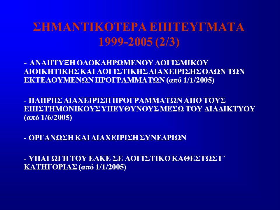 ΣΗΜΑΝΤΙΚΟΤΕΡΑ ΕΠΙΤΕΥΓΜΑΤΑ 1999-2004 (3/3) - ΔΗΜΙΟΥΡΓΙΑ ΚΕΦΑΛΑΙΟΥ ΚΙΝΗΣΗΣ ΓΙΑ ΤΗΝ ΑΔΙΑΛΕΙΠΤΗ ΛΕΙΤΟΥΡΓΙΑ ΤΩΝ ΠΡΟΓΡΑΜΜΑΤΩΝ (σήμερα ο δανεισμός ανέρχεται σε 980.000€) - ΚΑΛΥΨΗ ΕΚΤΑΚΤΩΝ ΟΙΚΟΝΟΜΙΚΩΝ ΑΝΑΓΚΩΝ ΤΟΥ ΙΔΡΥΜΑΤΟΣ -ΔΗΜΙΟΥΡΓΙΑ ΓΡΑΦΕΙΟΥ ΕΠΕΑΕΚ (από 1/9/2002) - ΕΝΤΑΞΗ ΣΕ ΠΛΗΡΕΣ ΚΑΘΕΣΤΩΣ ΦΠΑ ΓΙΑ ΤΗΝ ΑΠΑΛΛΑΓΗ ΤΩΝ ΕΥΡΩΠΑΪΚΩΝ ΠΡΟΓΡΑΜΜΑΤΩΝ (από 1/1/2001) - ΔΗΜΙΟΥΡΓΙΑ ΙΣΤΟΣΕΛΙΔΑΣ ΓΙΑ ΤΗΝ ΣΥΝΕΧΗ ΕΝΗΜΕΡΩΣΗ ΤΩΝ ΧΡΗΣΤΩΝ (από 1/9/2000)