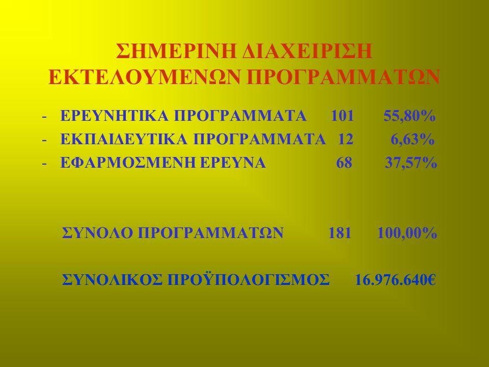 ΣΗΜΕΡΙΝΗ ΔΙΑΧΕΙΡΙΣΗ ΕΚΤΕΛΟΥΜΕΝΩΝ ΠΡΟΓΡΑΜΜΑΤΩΝ -ΕΡΕΥΝΗΤΙΚΑ ΠΡΟΓΡΑΜΜΑΤΑ 101 55,80% -ΕΚΠΑΙΔΕΥΤΙΚΑ ΠΡΟΓΡΑΜΜΑΤΑ 12 6,63% -ΕΦΑΡΜΟΣΜΕΝΗ ΕΡΕΥΝΑ 68 37,57% ΣΥΝΟ