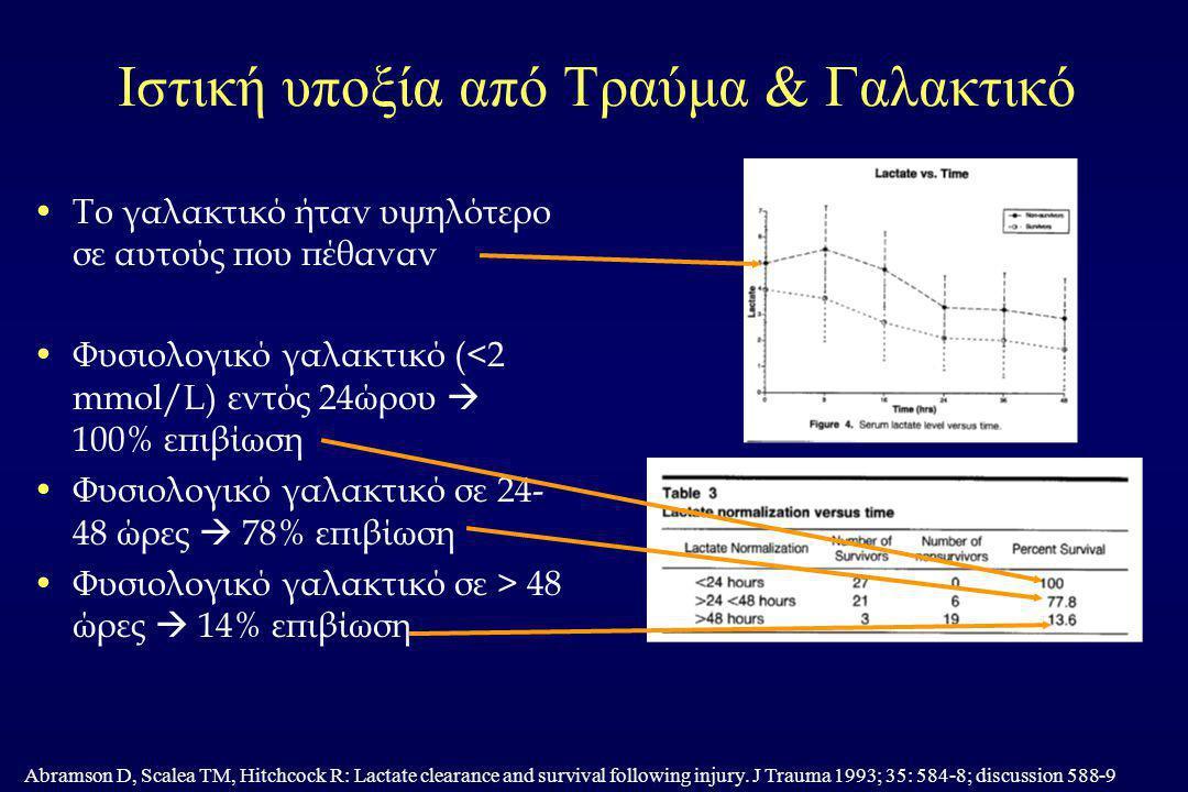 Ιστική υποξία από Τραύμα & Γαλακτικό Το γαλακτικό ήταν υψηλότερο σε αυτούς που πέθαναν Φυσιολογικό γαλακτικό (<2 mmol/L) εντός 24ώρου  100% επιβίωση