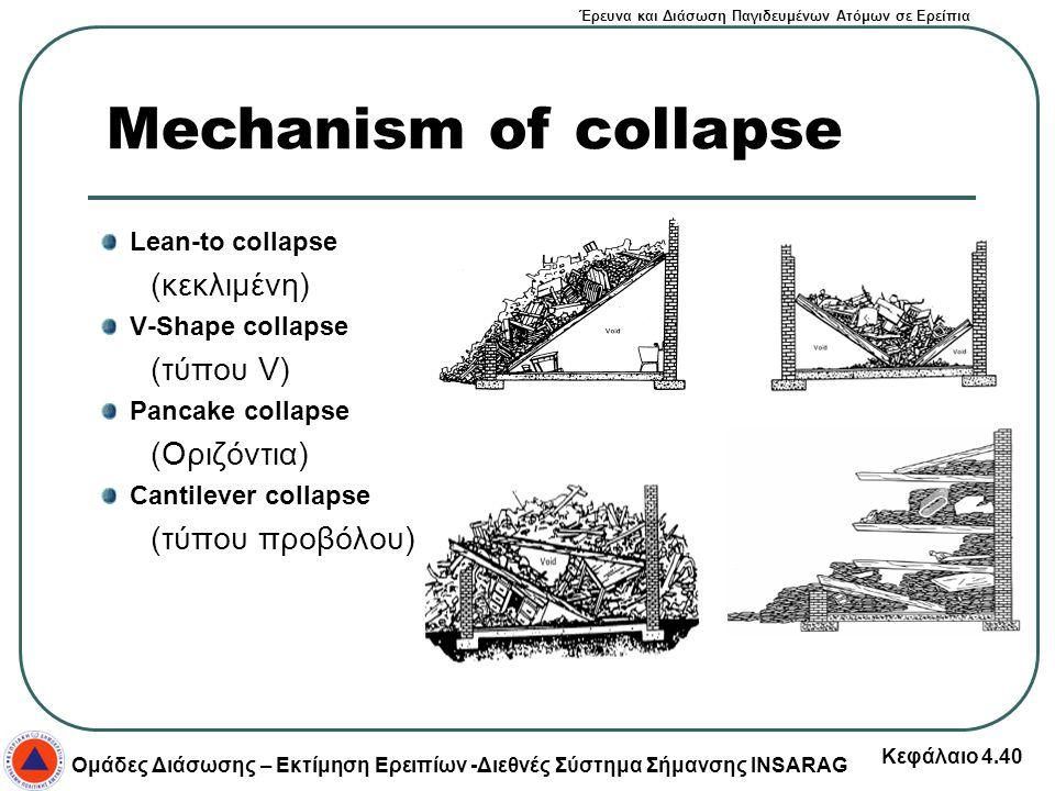 Έρευνα και Διάσωση Παγιδευμένων Ατόμων σε Ερείπια Ομάδες Διάσωσης – Εκτίμηση Ερειπίων -Διεθνές Σύστημα Σήμανσης INSARAG Κεφάλαιο 4.40 Lean-to collapse