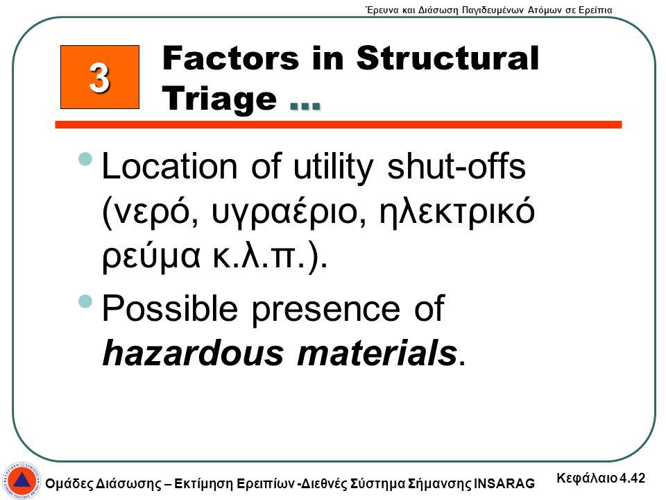 Έρευνα και Διάσωση Παγιδευμένων Ατόμων σε Ερείπια Ομάδες Διάσωσης – Εκτίμηση Ερειπίων -Διεθνές Σύστημα Σήμανσης INSARAG Κεφάλαιο 4.42 Location of util