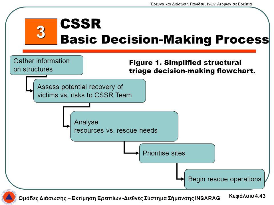 Έρευνα και Διάσωση Παγιδευμένων Ατόμων σε Ερείπια Ομάδες Διάσωσης – Εκτίμηση Ερειπίων -Διεθνές Σύστημα Σήμανσης INSARAG Κεφάλαιο 4.43 CSSR Basic Decis