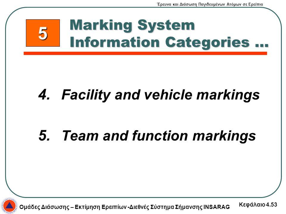 Έρευνα και Διάσωση Παγιδευμένων Ατόμων σε Ερείπια Ομάδες Διάσωσης – Εκτίμηση Ερειπίων -Διεθνές Σύστημα Σήμανσης INSARAG Κεφάλαιο 4.53 4. Facility and