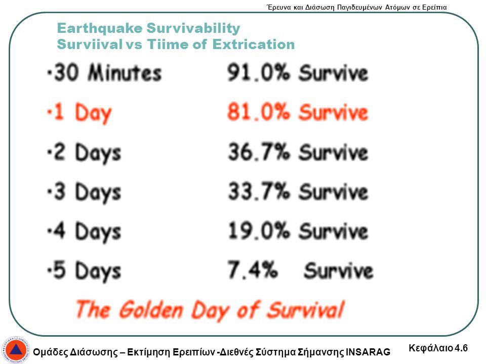 Έρευνα και Διάσωση Παγιδευμένων Ατόμων σε Ερείπια Ομάδες Διάσωσης – Εκτίμηση Ερειπίων -Διεθνές Σύστημα Σήμανσης INSARAG Κεφάλαιο 4.6 Earthquake Surviv