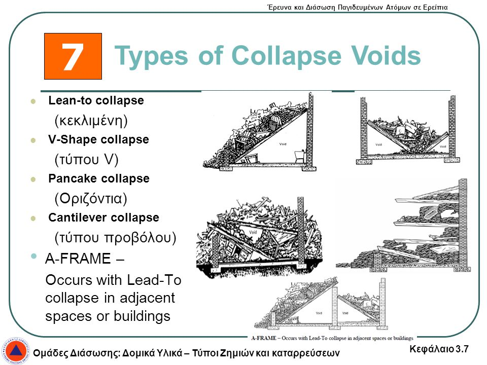 Έρευνα και Διάσωση Παγιδευμένων Ατόμων σε Ερείπια Ομάδες Διάσωσης: Δομικά Υλικά – Τύποι Ζημιών και καταρρεύσεων Κεφάλαιο 3.7 Lean-to collapse (κεκλιμέ