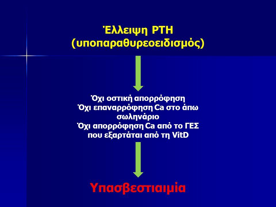 Όχι οστική απορρόφηση Όχι επαναρρόφηση Ca στο άπω σωληνάριο Όχι απορρόφηση Ca από το ΓΕΣ που εξαρτάται από τη VitD Έλλειψη PTH (υποπαραθυρεοειδισμός) Υπασβεστιαιμία