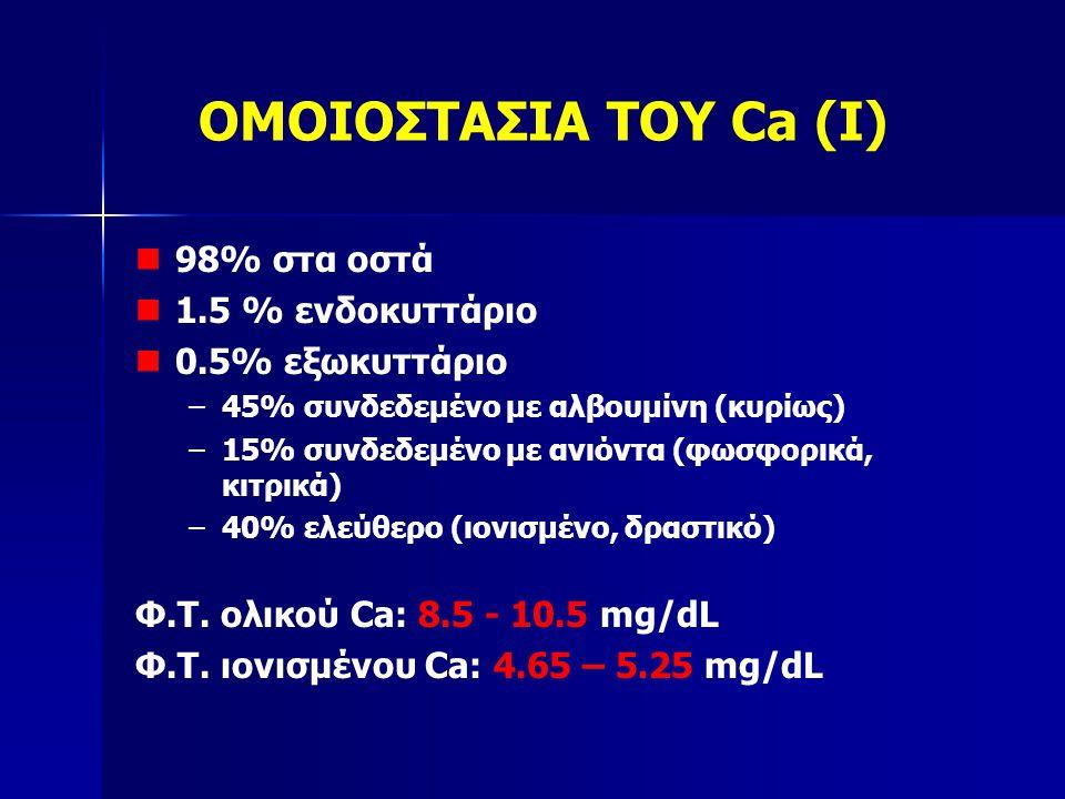 ΟΜΟΙΟΣΤΑΣΙΑ ΤΟΥ Ca (I) 98% στα οστά 1.5 % ενδοκυττάριο 0.5% εξωκυττάριο – –45% συνδεδεμένο με αλβουμίνη (κυρίως) – –15% συνδεδεμένο με ανιόντα (φωσφορικά, κιτρικά) – –40% ελεύθερο (ιονισμένο, δραστικό) Φ.Τ.