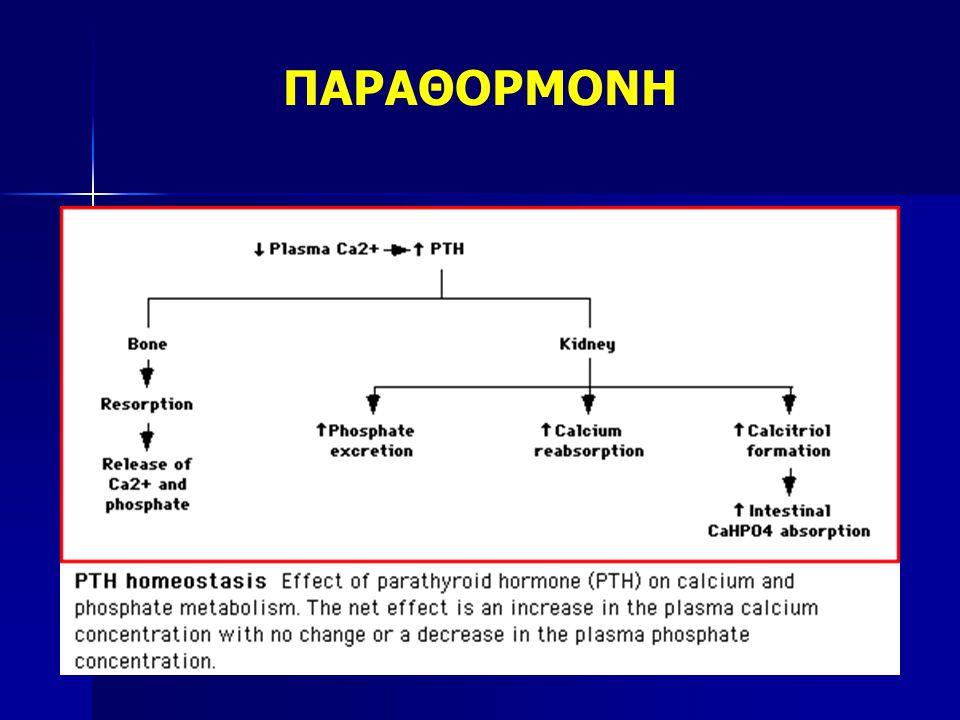 Αύξηση του Ca Νεφροί (άμεσα)   διεγείρει επαναρρόφηση Ca στο άπω σωληνάριο   αναστέλλει επαναρρόφηση P   διεγείρει σύνθεση καλσιτριόλης (δραστική vitD) --αύξηση της εντερικής απορρόφησης Ca Οστά (αργή δράση) Διεγείρει οστεοκλάστες (απελευθέρωση Ca στην κυκλοφορία)