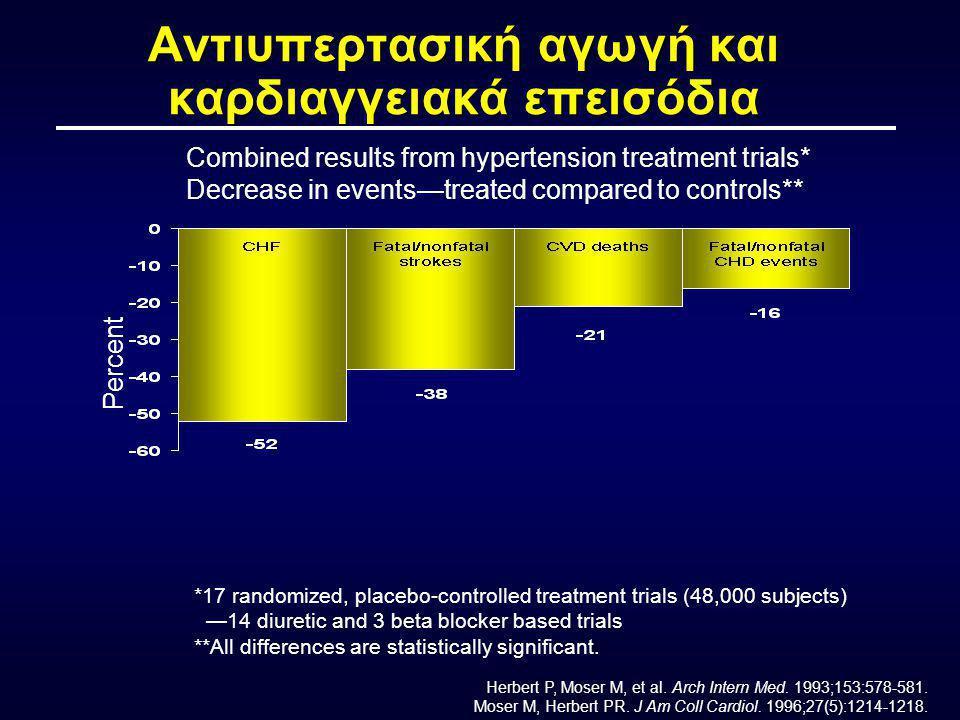 Incidence of cardiovascular disease 120 ΤΟ ΘΕΡΑΠΕΥΤΙΚΟ ΑΠΟΤΕΛΕΣΜΑ ΣΤΗΝ ΥΠΕΡΤΑΣΗ ΑΝΤΙΚΑΤΟΠΤΡΙΖΕΙ ΤΑ ΔΕΔΟΜΕΝΑ ΤΩΝ ΠΑΡΑΤΗΡΗΣΕΩΝ .
